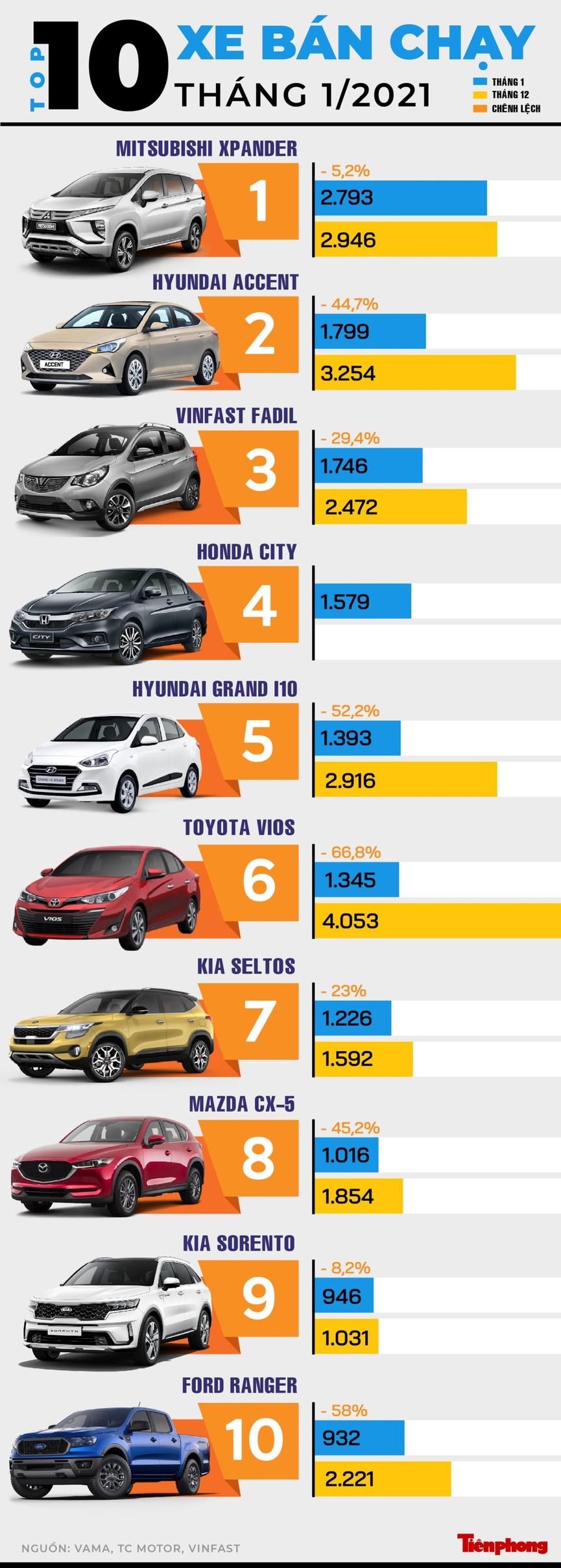 Top 10 mẫu xe bán chạy nhất tháng 1 - ảnh 1