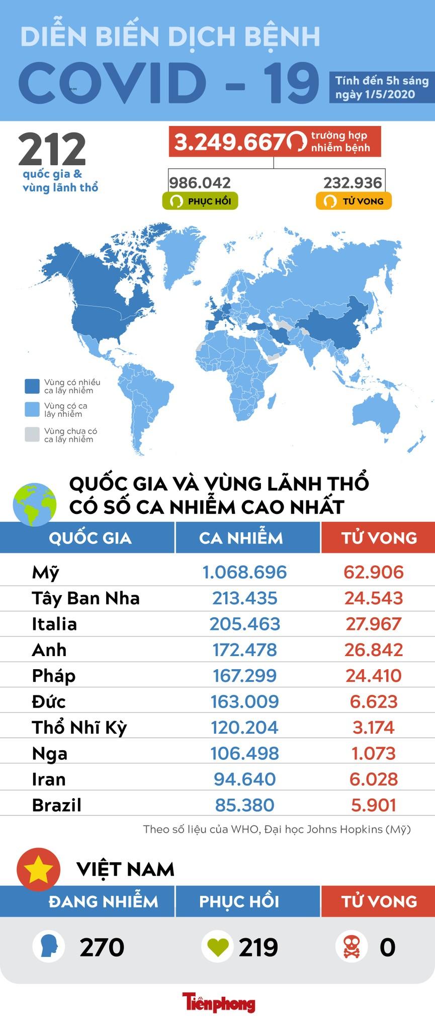 Gần 233.000 người tử vong vì COVID-19 trên toàn cầu - ảnh 1