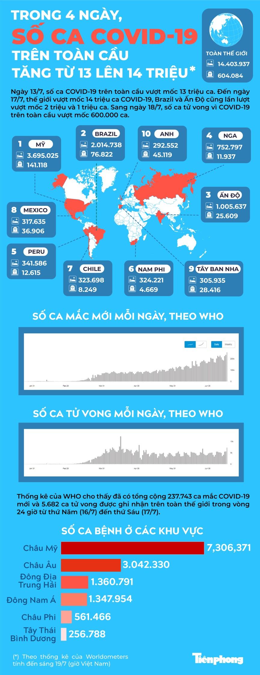 Trong 4 ngày, số ca COVID-19 trên toàn cầu tăng từ 13 lên 14 triệu - ảnh 1