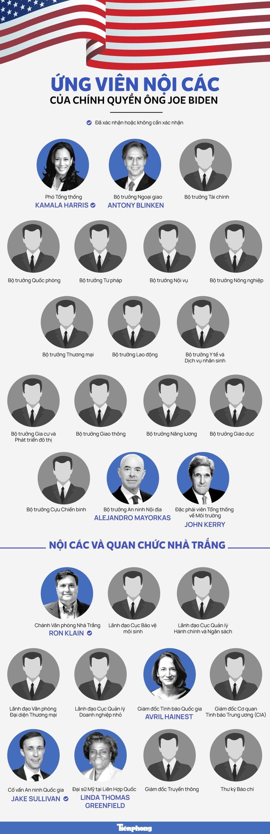 Hé lộ hàng loạt vị trí nội các trong chính quyền ông Joe Biden - ảnh 1