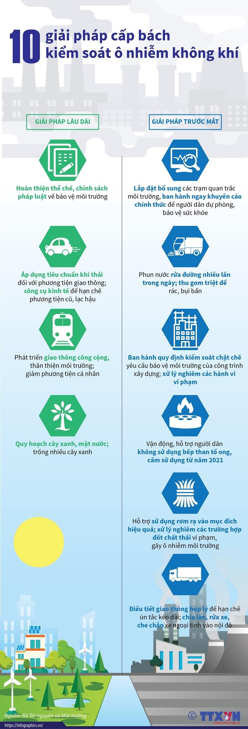 10 giải pháp cấp bách kiểm soát ô nhiễm không khí - ảnh 1