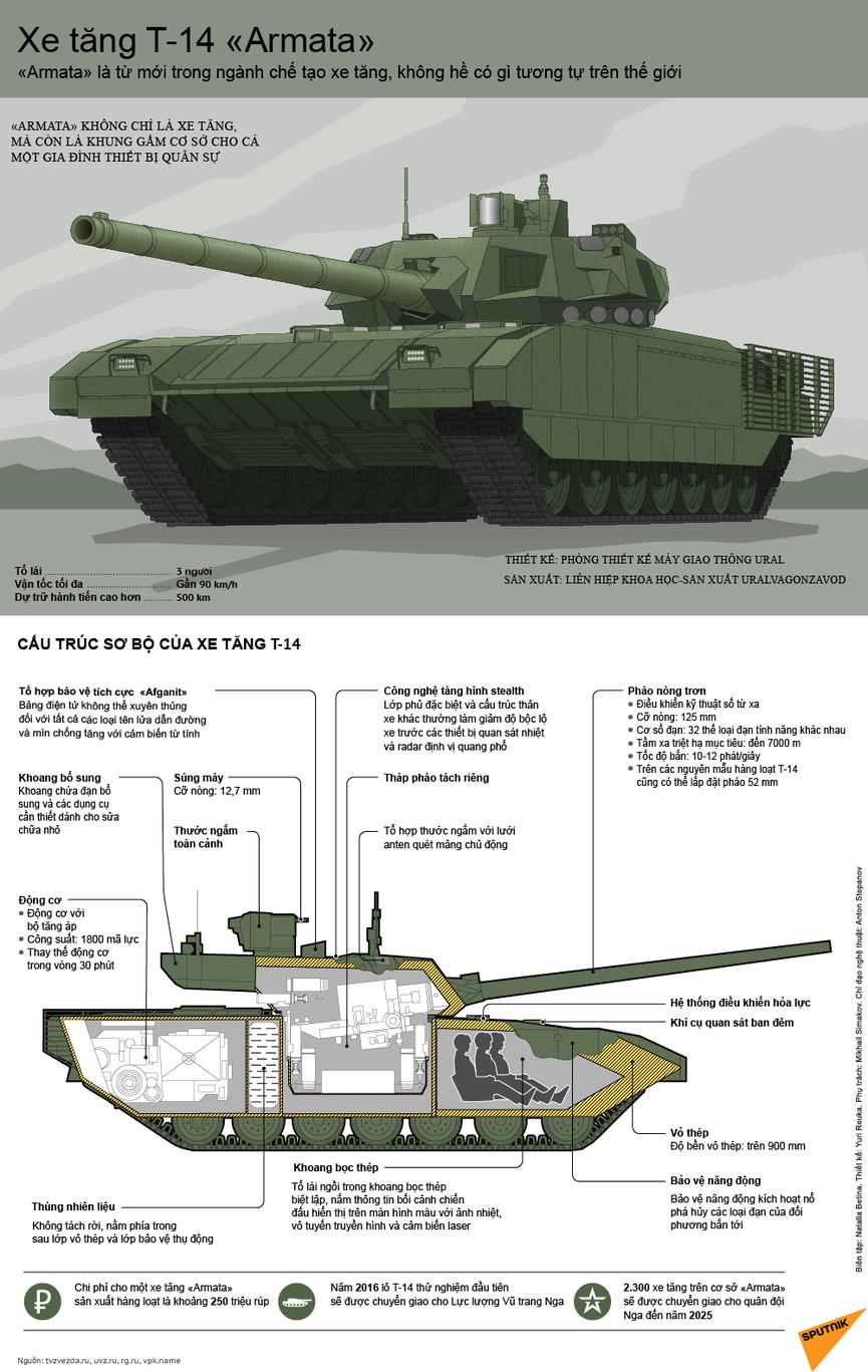 [Infographic] Siêu tăng T-14 Armata được cả thế giới quan tâm - ảnh 1