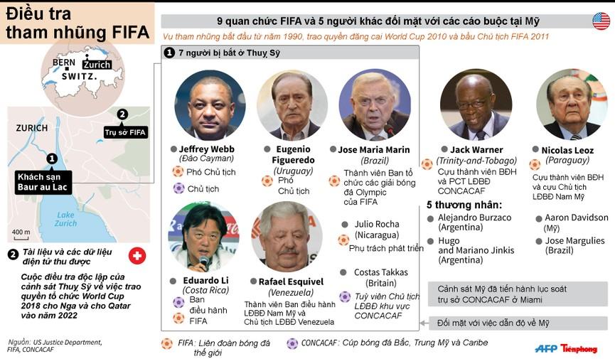 [ĐỒ HOẠ] Toàn cảnh scandal quan chức FIFA tham nhũng - ảnh 1