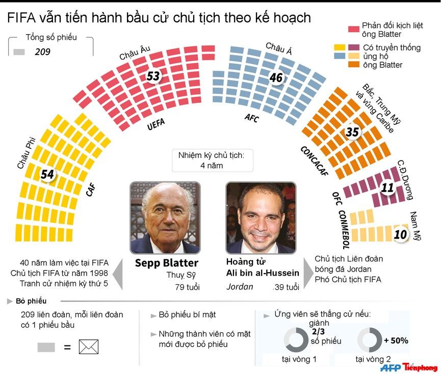 [ĐỒ HOẠ] Toàn cảnh cuộc bầu cử chủ tịch FIFA trước giờ G - ảnh 1