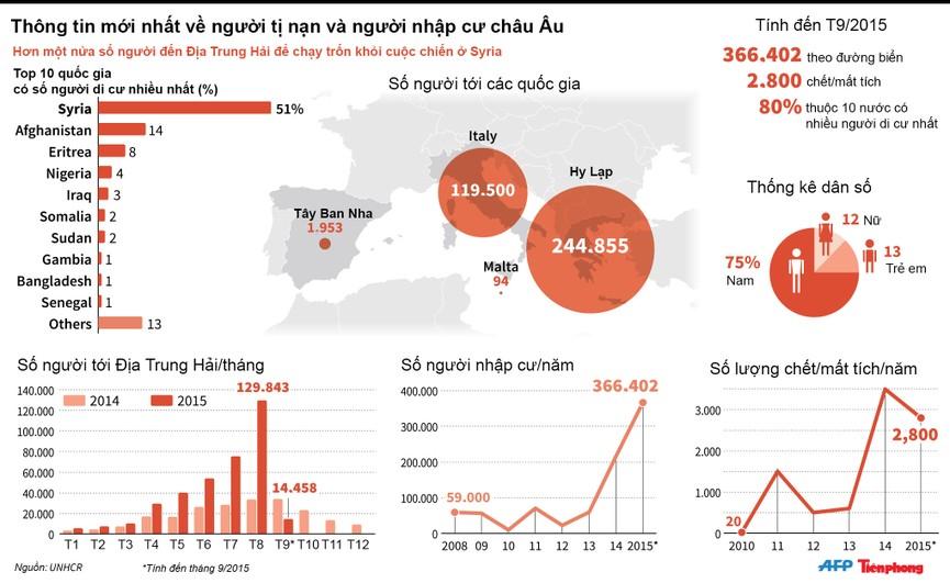[ĐỒ HỌA] Những con số khủng khiếp về khủng hoảng nhập cư châu Âu - ảnh 1