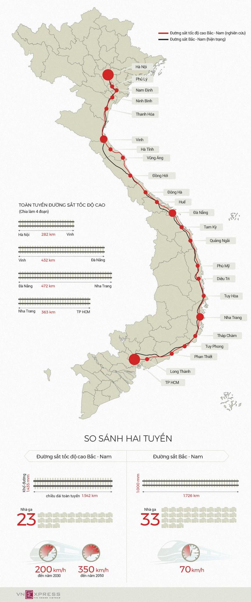 [Infographic] Đường sắt tốc độ cao khác gì đường sắt Bắc Nam hiện tại? - ảnh 1