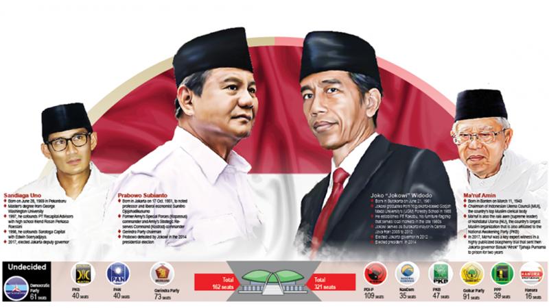 Hai đối thủ chính trong cuộc chạy đua tổng thống Indonesia năm nay là Tổng thống Joko Widodo và ông Prabowo Subianto. (Ảnh: AIC)